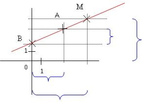 coures mathematique 3eme  Fonction_affine