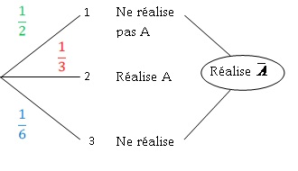 coures mathematique 3eme  Probabilites