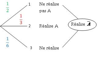 coures mathematique 3eme  Probabilites