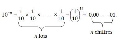 coures mathematique 4eme  Puissances-4