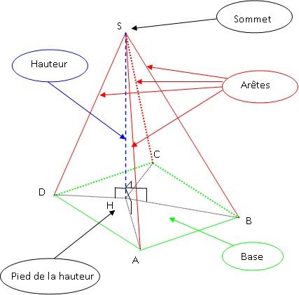 coures mathematique 4eme  Pyramide