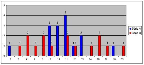 coures mathematique 4eme  Statistiques