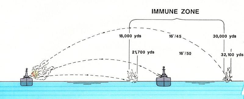 Wiki WOWs Immunity_zone