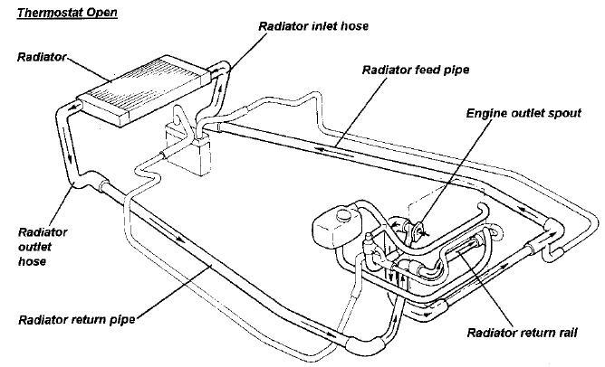 circuito H2O rover Thermostat_open