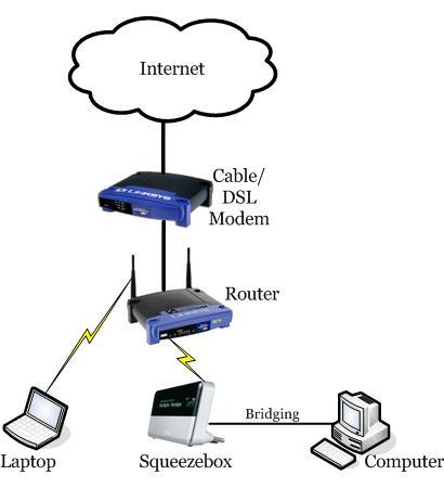 SQUEEZEBOX + DAC (II) - Página 10 Network_diagram_bridging