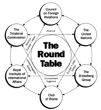 The Reptilian Aliens and the Council of the 13 'Royal' Families Round-Table-Secret-Societies