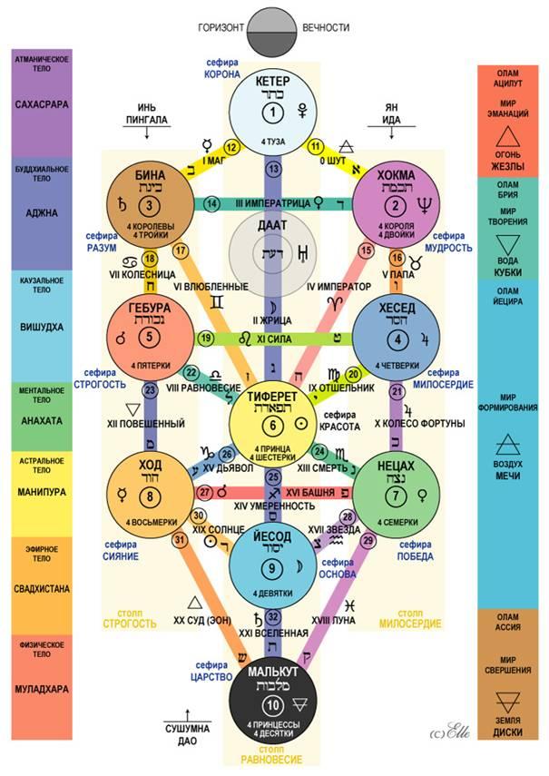 Метафизика насекомых Etz_chaim_tarot
