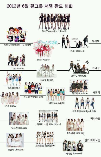 [25-06-2012]Bảng xếp hạng các nhóm nhạc nữ @ Tháng 6 - 2012   7c0688c3gw1duan21oiiwj