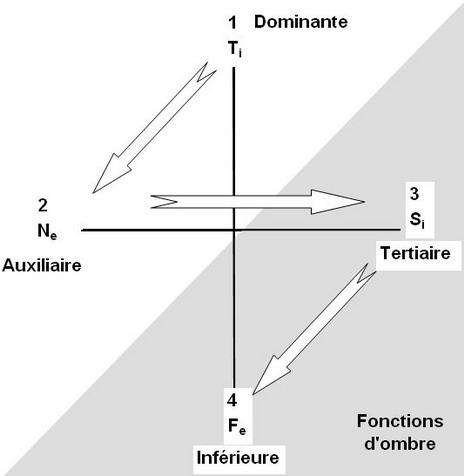Introverti/Extraverti - Le flux des énergies Chemin-du-serpent-MBTI