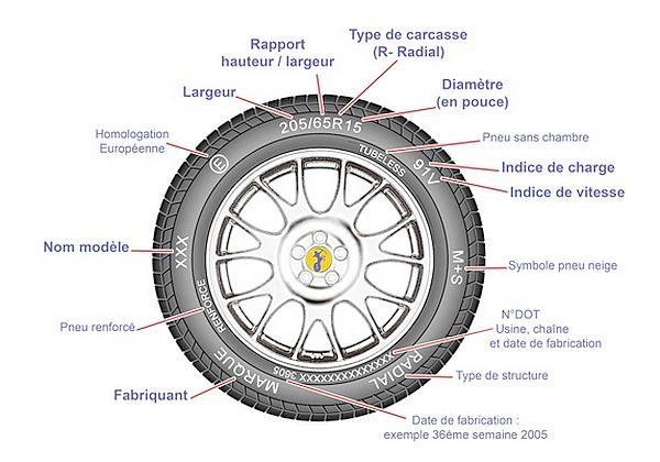 Les fonctions d'un pneu 4x4 Pneuautocodifications