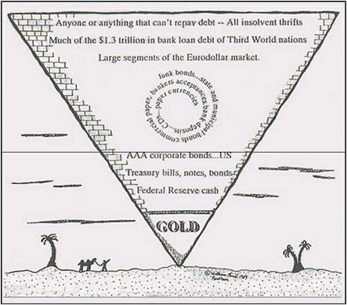 Stocks vs. Precious Metals vs. Bonds vs. Real Estate Exter_inverted_pyramid