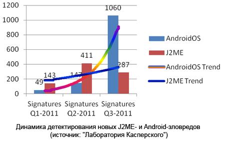 Платформа Android лидирует по количеству вредоносных программ Kasp0211