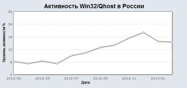 ESET: троян, перенаправляющий пользователей на фишинговые сайты, популярен в России 1