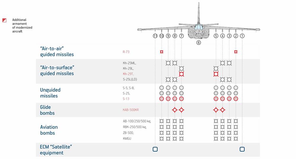 المقاتله Su-24 Fencer القاذفه  Su-25-1eng