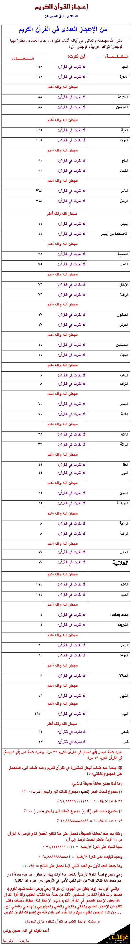 ذكر الله سبحانه وتعالى في آياته A3jaz-1