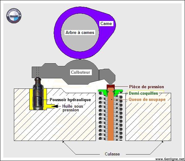 [BMW 318 is E36] Claquements dans le moteur - Page 2 Poussoir_02