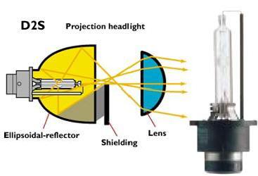 """Proyector de Xenon 2,5"""" Hid_projector"""