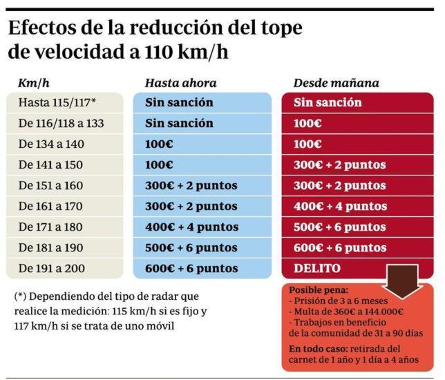 El Gobierno rebaja el límite a 110 km/h para ahorrar gasolina - Página 4 Tabla--644x550