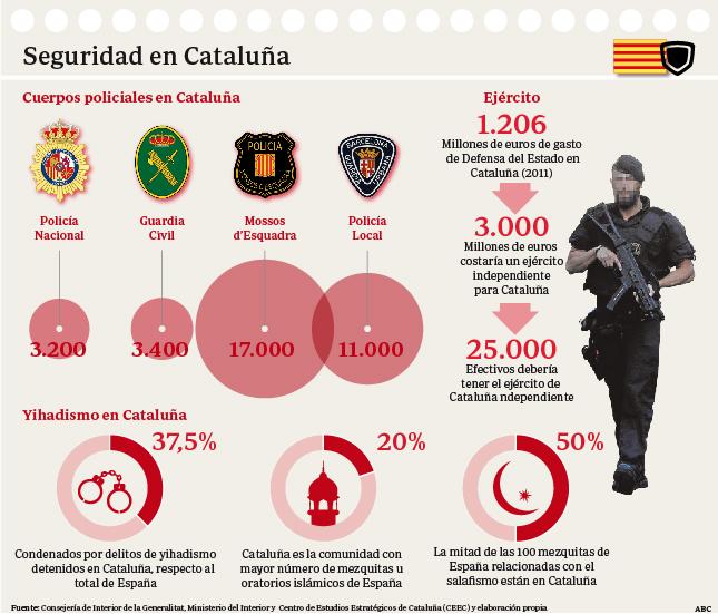 Cataluña. Acción clasista del capital catalán. Los catalanes con rentas bajas pagarán más IRPF que en el resto del Estado. Ficha-catalunya-seguridad--644x550
