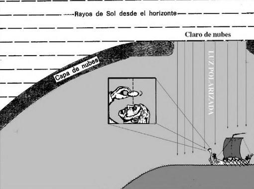 [Historia] La «piedra solar», el secreto mágico de los vikingos para descubrir América Piedra-solar-uso--510x380