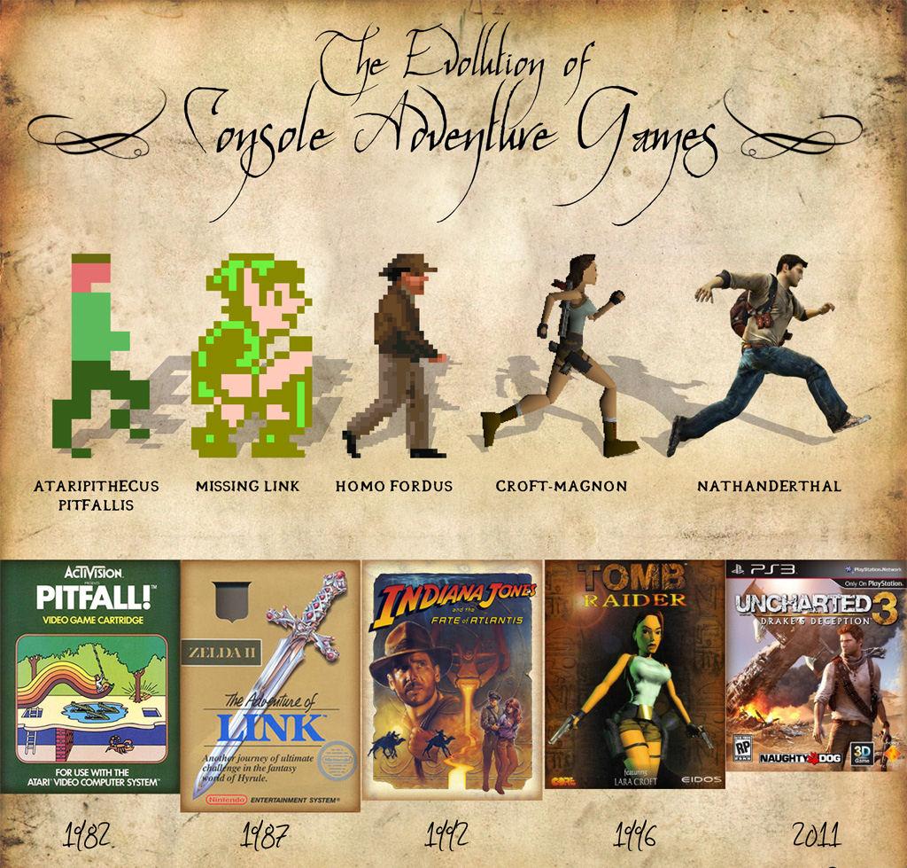 Die Evolution der Adventure Games Bild1f76f