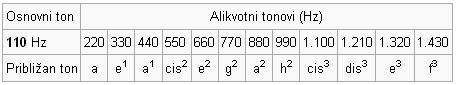 SVE O KLAVIRU Frekvence3v9u75