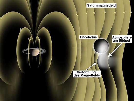 PLANETE I SATELITI - Page 2 Magnetnopoljeunyb
