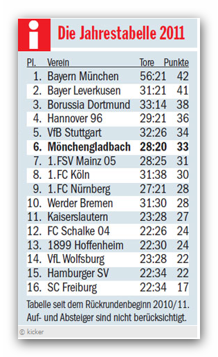 3. Spieltag: Borussia Mönchengladbach vs. VFL Wolfsburg  - Seite 2 Snap_2011.08.2211.13.0upyr