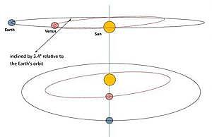 ASTRONOMSKE POJAVE-OBJASNJENJA Tranzit4f74p