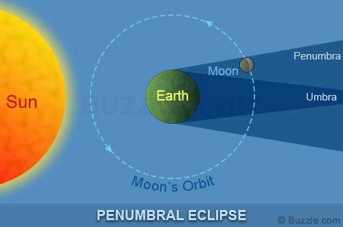 Astronomija i astronautika - Page 3 Penumbral-lunar-eclipse