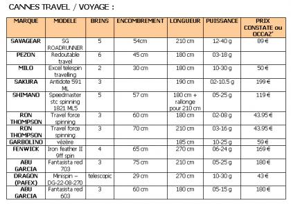 Conseils achat Canne voyage/Canne polyvalente (première canne) 1259272711