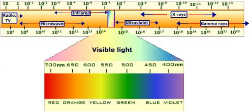 If We Could See All The Electromagnetic Radiation Waves Around Us Would We Still Accept Microwave Technology As Safe? Microwave-image-1