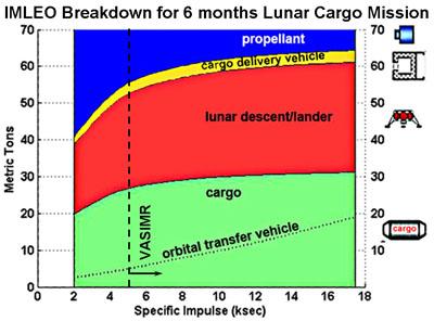 VASIMR - Le moteur plasmique  LunarCargo
