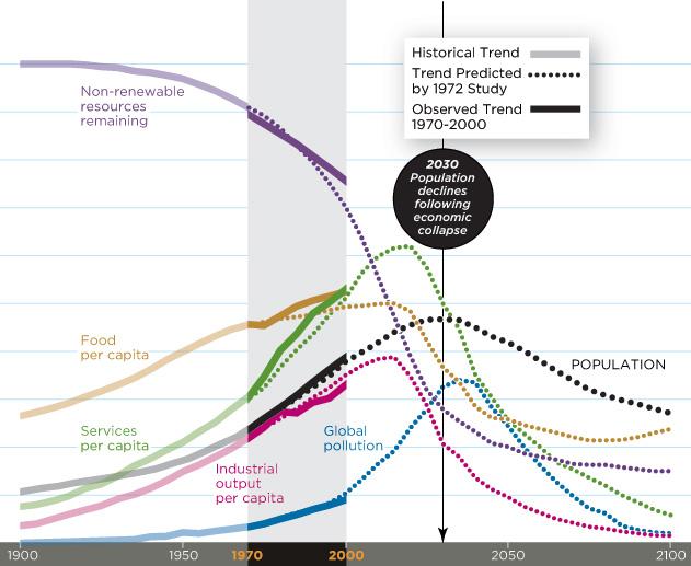 """""""La croissance mondiale va s'arrêter"""", par Dennis Meadows Futurism-Got-Corn-graph-631-thumb"""