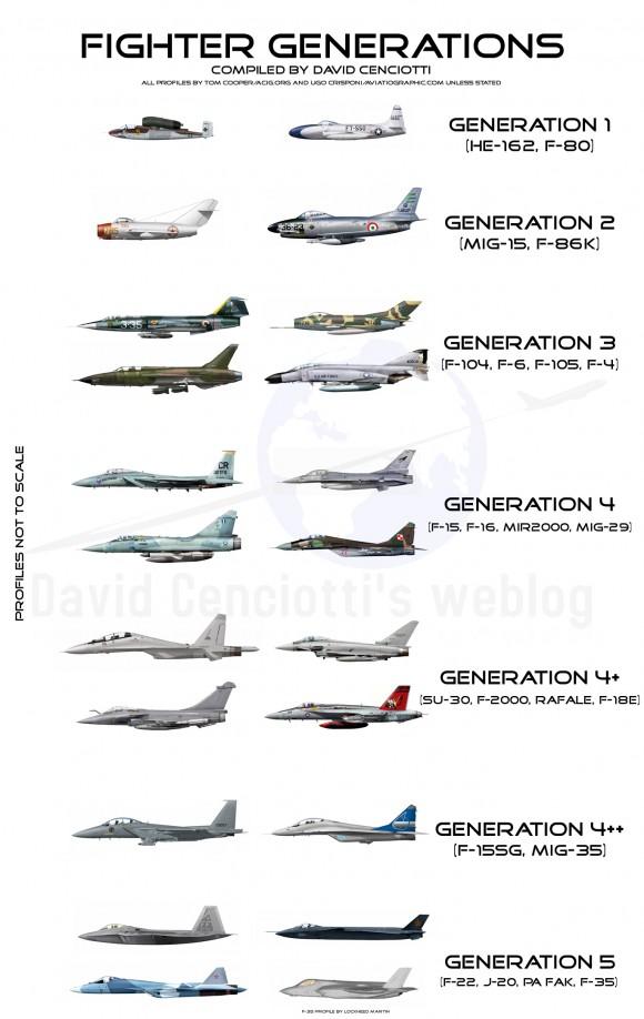 As gerações de caças Fighter-Generations-580x918