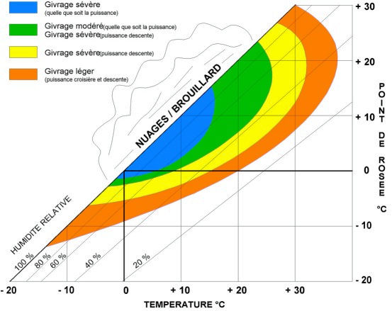 Thermomètre carburateur Givcarbu1