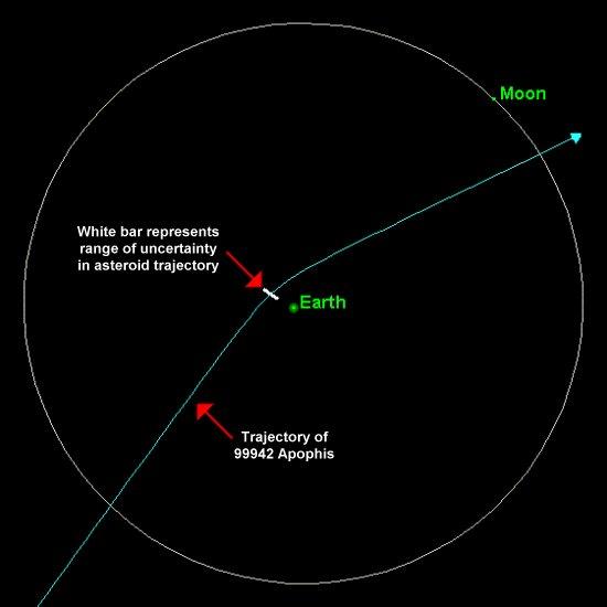 Un asteroide del tamaño de una casa se acerca a la Tierra   Apophis-2029