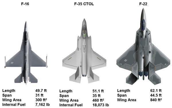 Avions F16-f35-f22