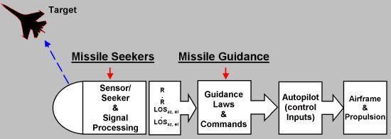 صواريخ أطلق وانس Guidance