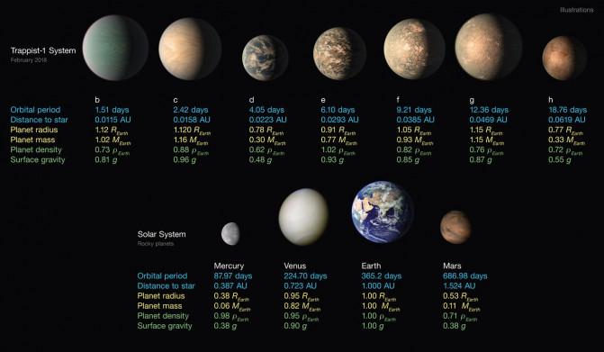 Algunos planetas de TRAPPIST-1 pueden tener más agua que la Tierra 180206_trappist-1_NASAJPL-CaltechR-HurtTPyle-IPAC_image671_405