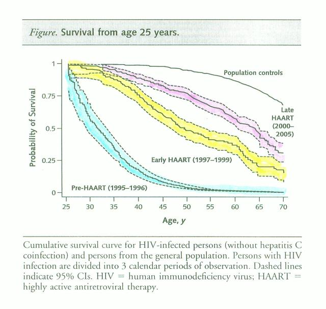 La pandemia prossima ventura (I parte) - Pagina 5 HIVsurvival001