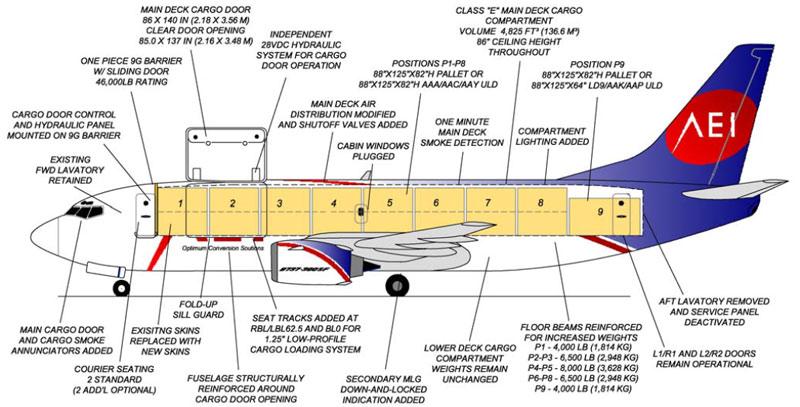 A330 : Version Passagers ; toute la famille - Page 6 AEI_9palletimg1