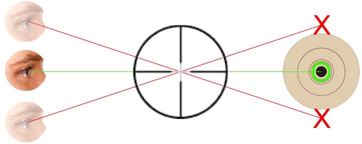 la parallaxe d'une lunette de tir Parallax