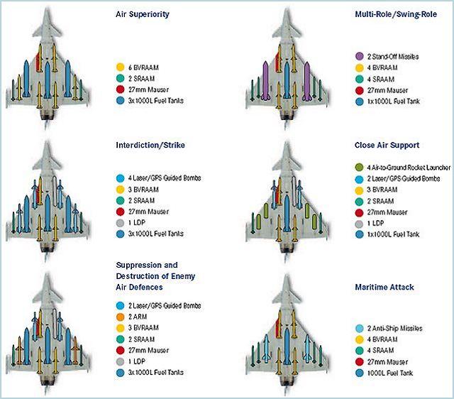 مقارنة بين ال Rafale وال Typhoon Eurofighter_Typhoon_multirole_fighter_aircraft_Germany_German_armament_001