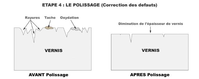 VT500E : Surchauffe moteur, radiateur froid, jauge ne bouge pas - Page 3 Etape4-polissage-3