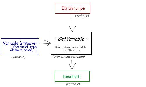 [FRQ] Zoom sur les Variables Supplémentaires Frq-vs-tuto-getv