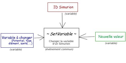 [FRQ] Zoom sur les Variables Supplémentaires Frq-vs-tuto-setv