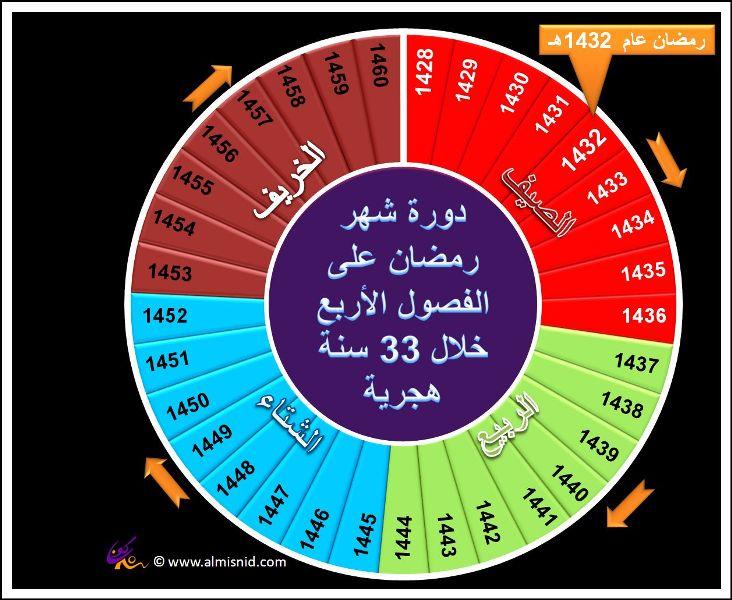 دورة شهر رمضان في السنين القادمة Ramdan1432-4