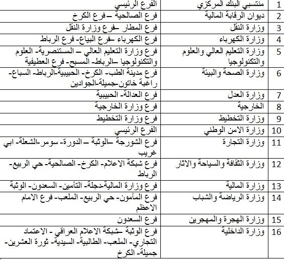 خبر عاجل : الرشيد ينشر جدولا بالوزارات المشمولة بسلفة 10 رواتب 636285243765758468-h