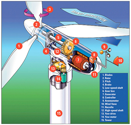 Bahay Kubo of the Future References Wind-turbine